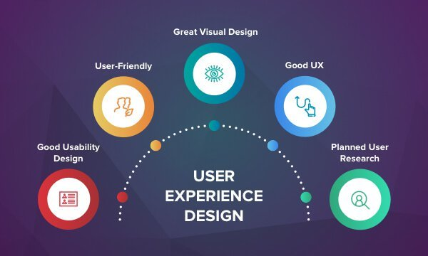 How to Boost Your UX with Clear Visual Hierarchy